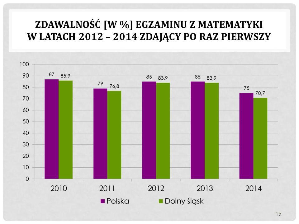 Zdawalność [w %] egzaminu z matematyki w latach 2012 – 2014 zdający po raz pierwszy